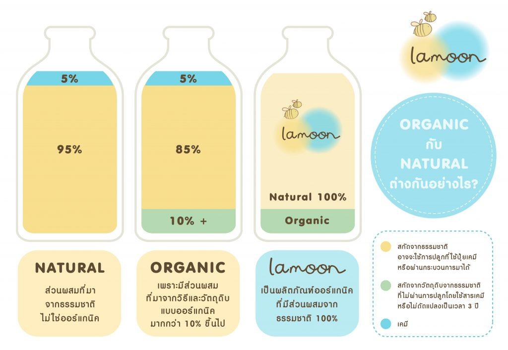 Natural VS Organic ต่างกันอย่างไร